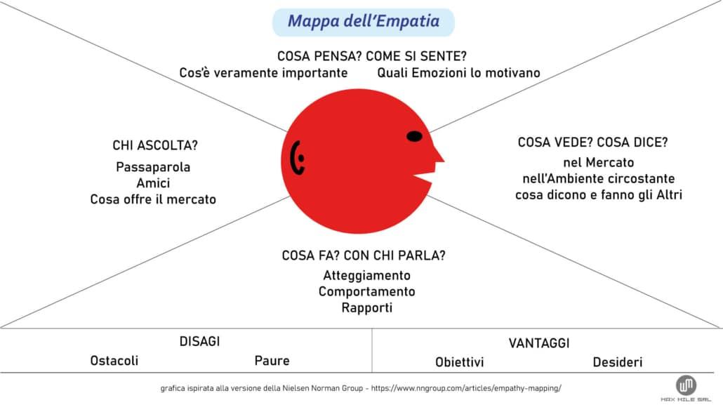 Mappa dell'empatia creata da Max Mile la secondo le indicazioni della Nielsen Norman Group, da tener presente nel Customer Journey