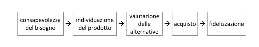 Lo schema classico della connessione dei Touchpoint nella rappresentazione del Customer Journey - Max Mile