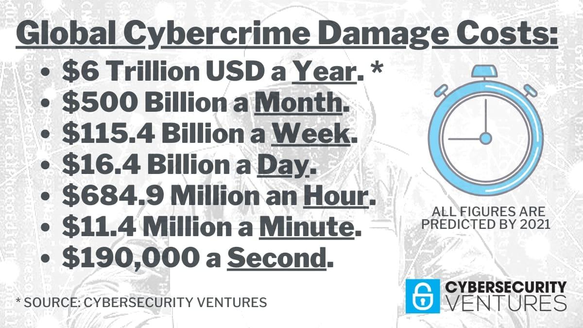 Infografica sui costi derivanti da attività di cyber crime
